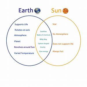 Image Result For Sun Earth Moon Venn Diagram