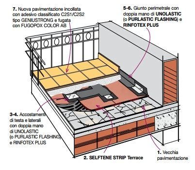 prodotto per impermeabilizzare terrazzi terrazzi e balconi index roma deposito derbiedil
