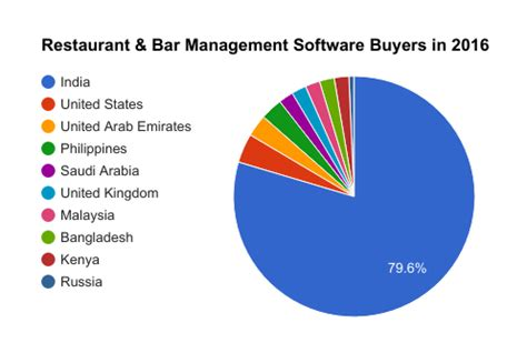 am駭agement bar cuisine best restaurant management software restaurant pos software