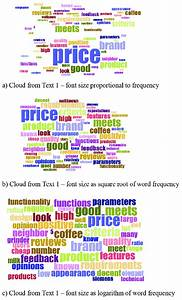 Visualisation Effect Of Function Deployed On Word Frequency On Word