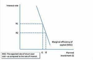 Liquidity Trap | tutor2u Economics