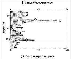 Acoustic Logging | Environmental Geophysics | US EPA