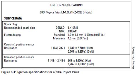 toyota car payment number what you need to change and gap your plugs military com