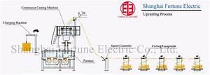 Copper Continuous Casting Machine    Copper Wire Rod Making