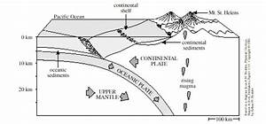 tectonic processes review With fissure volcano diagram fissure eruption of volcanoes