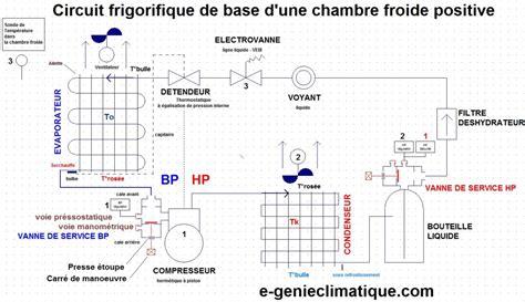 pression positive chambre implantable froid01 le circuit frigorifique de base dans une chambre