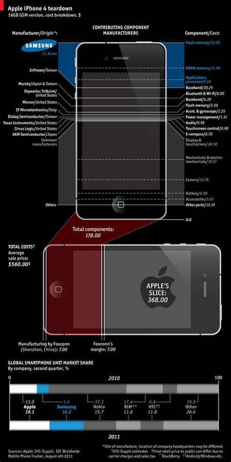 how much does a iphone 4 cost infographic atbreak