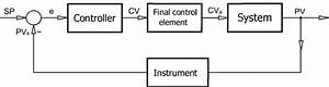 Block Diagram Of The Structure Of The Closed Loop
