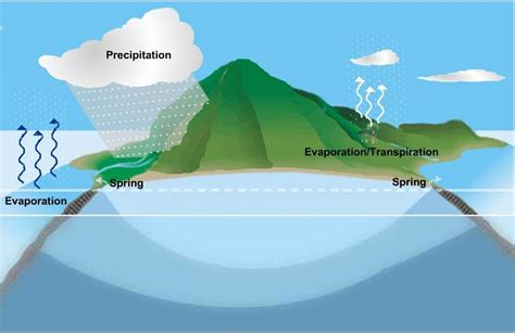 evaporated water condenses in the atmosphere to form evaporated water condenses in the atmosphere to form water ionizer