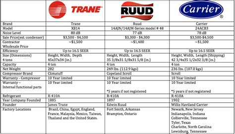 carrier fan coil units trane vs carrier vs ruud what nobody has the guts to say