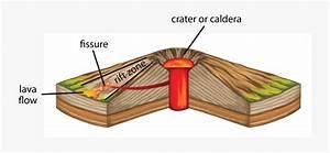 Fissure Vent Diagram