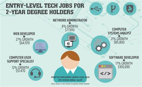 Network Support Technician Salary by Now Hiring 5 Entry Level Tech For 2 Year Degree Holders