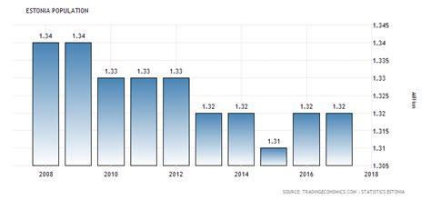 estonia population 1960 2018 data chart calendar