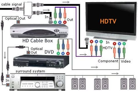Diagram For Hooking Up A Samsung Surround Sound To A Dish Network Receiver by Connection Diagram Hdtv Dvd Surround Sound System