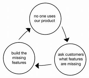 This Is The Product Death Cycle  Why It Happens  And How