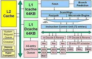 Facts  U0026 Assumptions About The Architecture Of Amd Opteron