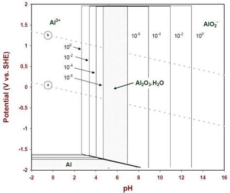 Diagram For Aluminum by Aluminum E Ph Pourbaix Diagram