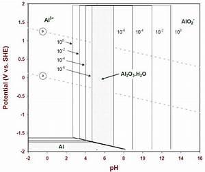 Log P H Diagrams