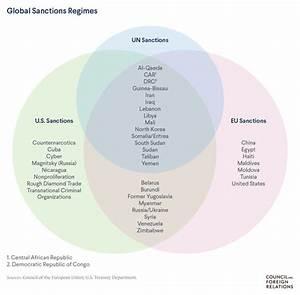 What Are Economic Sanctions