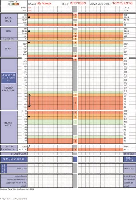 How to fill in and interpret an observation chart | The BMJ