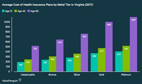 The Best Cheap Health Insurance in Virginia 2017