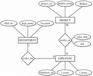 Database Design  Normal Forms  Entity