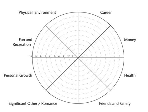 Why The Wheel Of Life Is The Best Personal Development