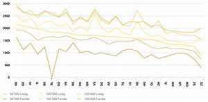 Grenzsteuersatz Berechnen : wie gross ist die steuerersparnis dank s ule 3a in ihrer region tats chlich credit suisse ~ Themetempest.com Abrechnung