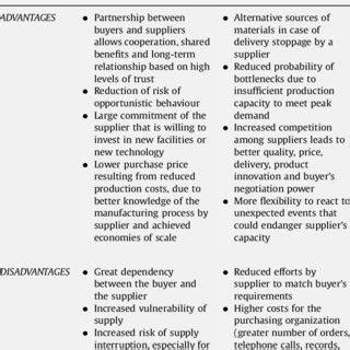 advantages  disadvantages  multiple  single