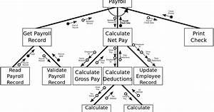 Idea Of Structured Diagram