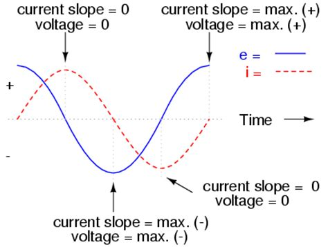 Inductor Circuits Reactance Impedance