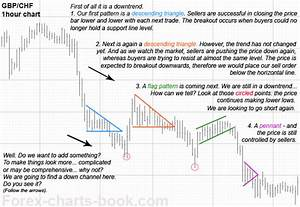 Forex Charts Book Series Of Free Forex Ebooks Chart