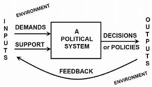 Easton U0026 39 S System Model Of Political Life