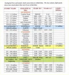 Bible Chronological Order Timeline