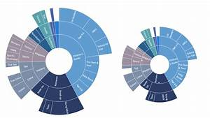 Radial Bar Chart In Excel Breaking Down Hierarchical Data With Treemap And Sunburst