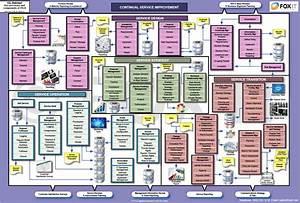 Itil Wall Chart