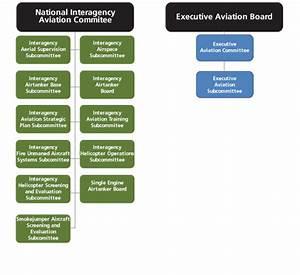 Aviation Policy Aviation U S National Park Service