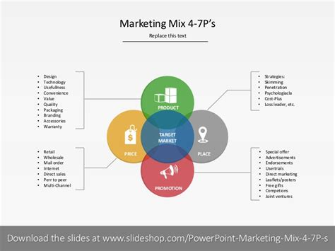 Marketing Mix 4 7ps
