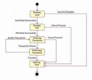 Atm Uml Diagrams