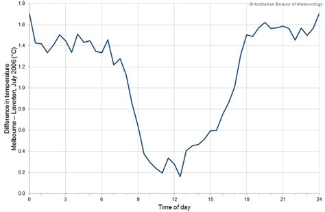 surface minimum bureau term temperature record australian climate