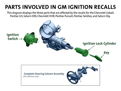 Hhr Drivetrain Diagram by Gm Adds Part To Recall Says Key Can Be Removed While