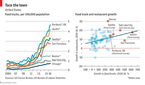 america s food truck industry is growing rapidly despite