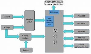 Working Of Trivector Meter  Electrical Engineering Materials