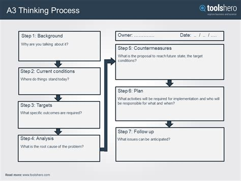 a3 problem solving template a3 thinking process a great problem solving tool toolshero