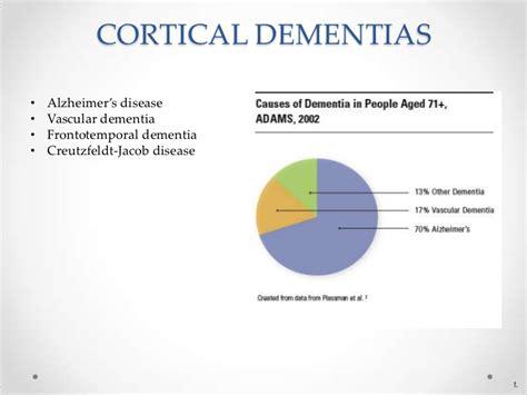 gte general dementia knowledge