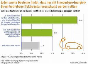 Co2 Berechnen : elektroautos fast 70 prozent der deutschen zweifeln am erfolg einer kaufpr mie mehrheit will ~ Themetempest.com Abrechnung