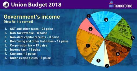 union budget  decoded graphics union budget