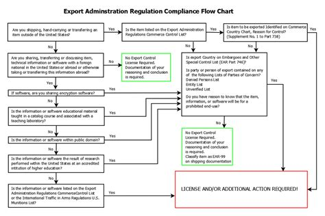 bureau of export administration itar and ear compliance by meyers associates