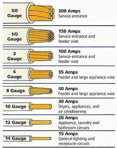 electrical wire size table wire the smaller the