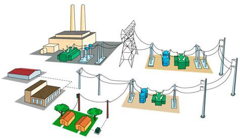 Что необходимо сделать чтобы уменьшить потери электроэнергии при передаче ее на расстояние